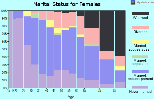 Zip code 06851 marital status for females