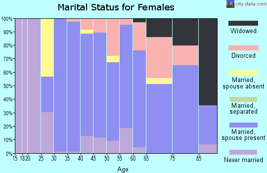 Zip code 06870 marital status for females