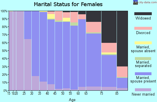 Zip code 06877 marital status for females
