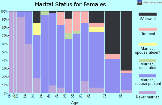 Zip code 06896 marital status for females