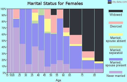 Zip code 07001 marital status for females