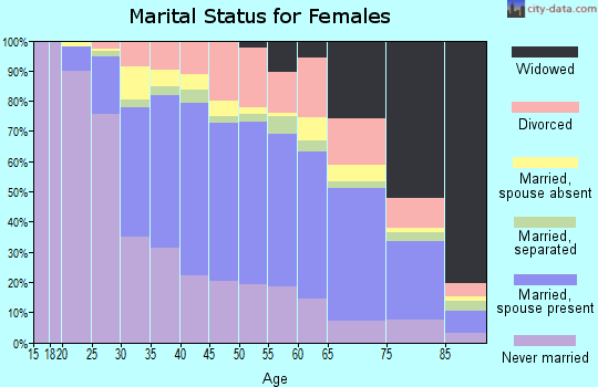 Zip code 07003 marital status for females