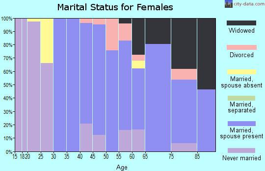 Zip code 07004 marital status for females
