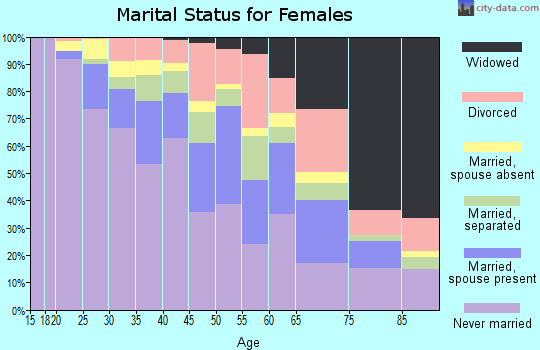 Zip code 07017 marital status for females