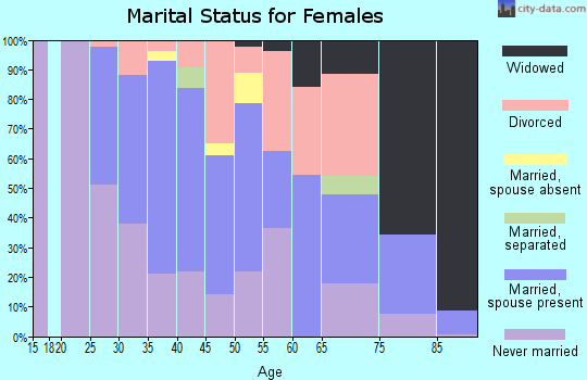 Zip code 07020 marital status for females