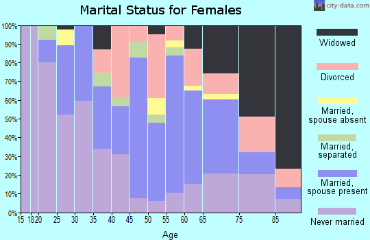 Zip code 07022 marital status for females