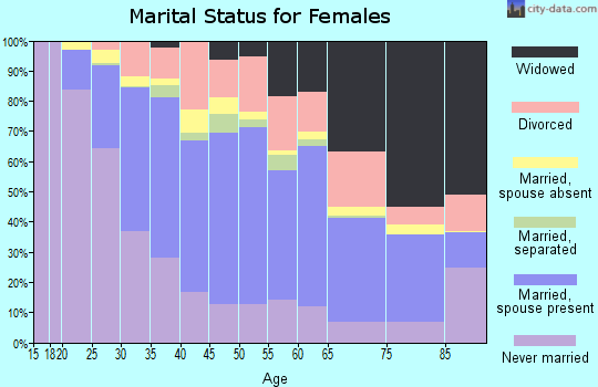 Zip code 07026 marital status for females