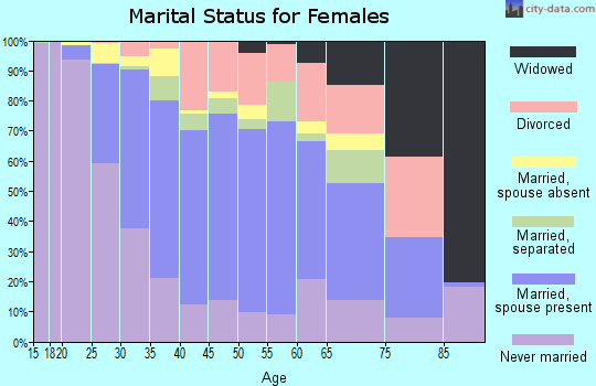 Zip code 07029 marital status for females