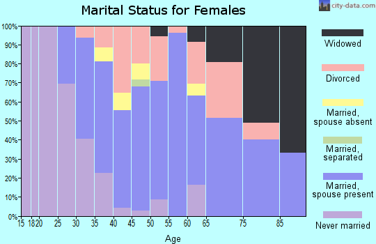 Zip code 07033 marital status for females