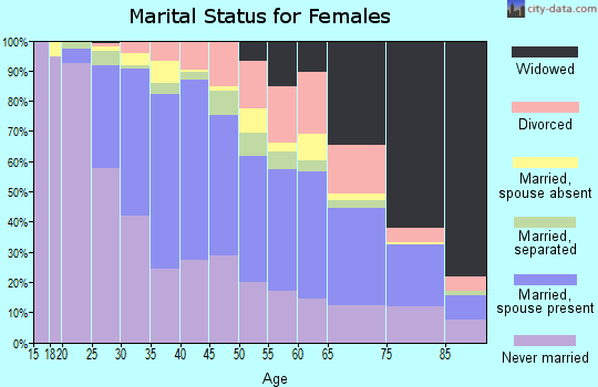 Zip code 07036 marital status for females