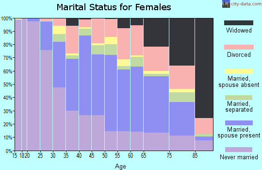 Zip code 07042 marital status for females