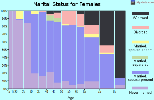 Zip code 07044 marital status for females