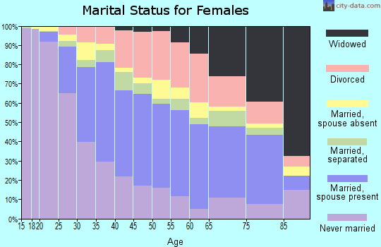 Zip code 07047 marital status for females