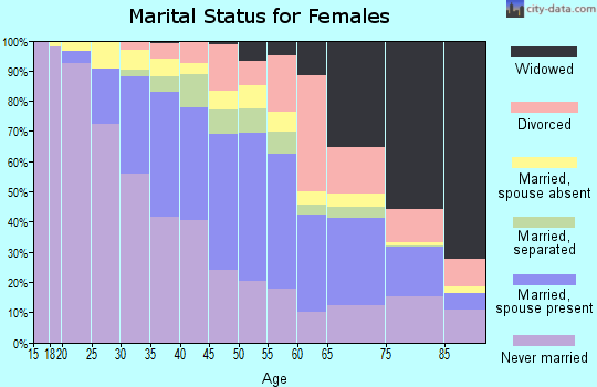 Zip code 07055 marital status for females