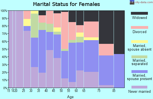 Zip code 07062 marital status for females