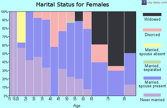 Zip code 07064 marital status for females