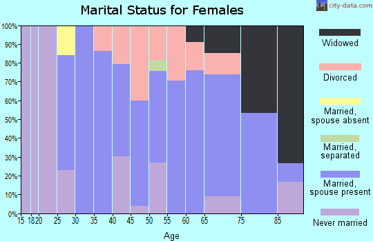 Zip code 07068 marital status for females
