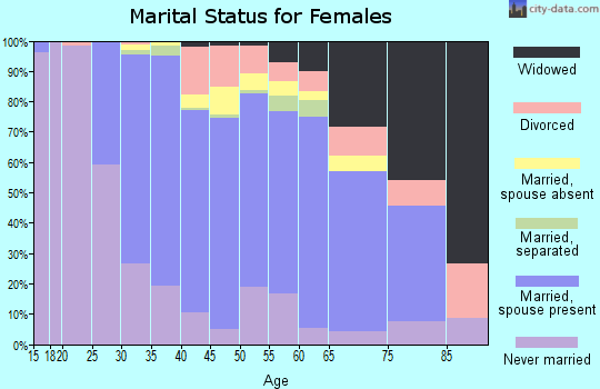Zip code 07070 marital status for females