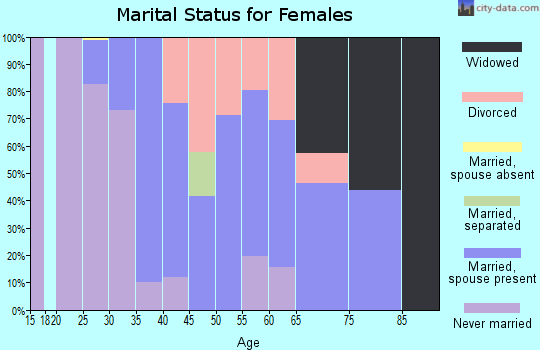 Zip code 07077 marital status for females