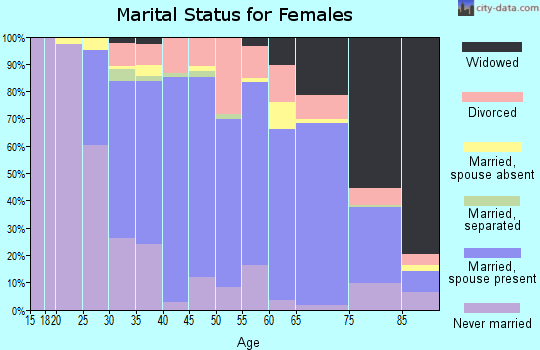 Zip code 07080 marital status for females