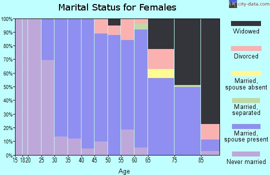 Zip code 07092 marital status for females