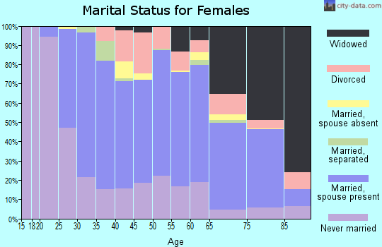 Zip code 07094 marital status for females