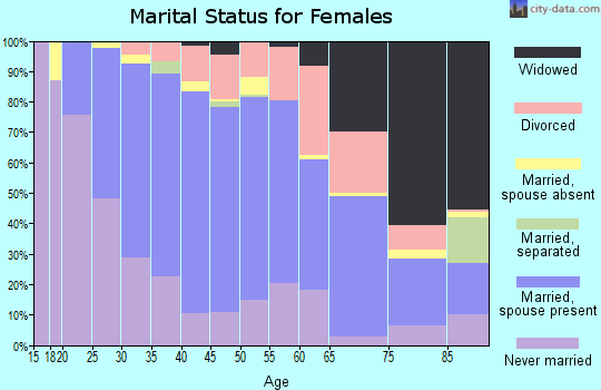 Zip code 07095 marital status for females