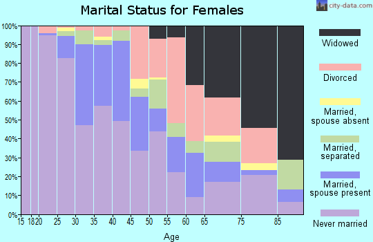 Zip code 07102 marital status for females