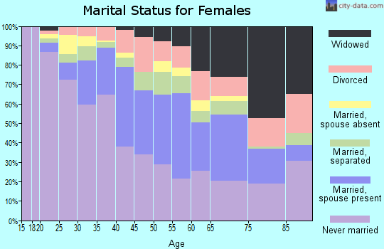 Zip code 07107 marital status for females