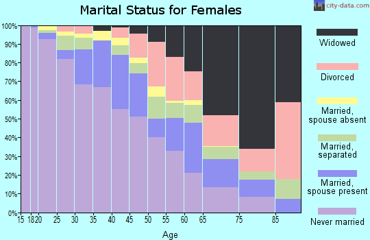 Zip code 07108 marital status for females