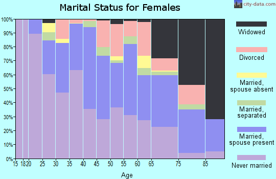 Zip code 07203 marital status for females