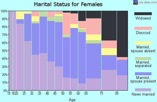 Zip code 07205 marital status for females
