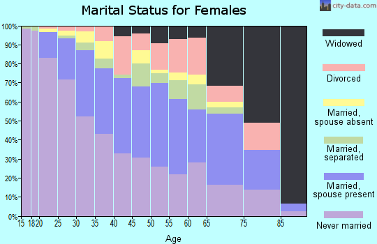 Zip code 07206 marital status for females