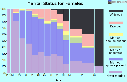 Zip code 07302 marital status for females