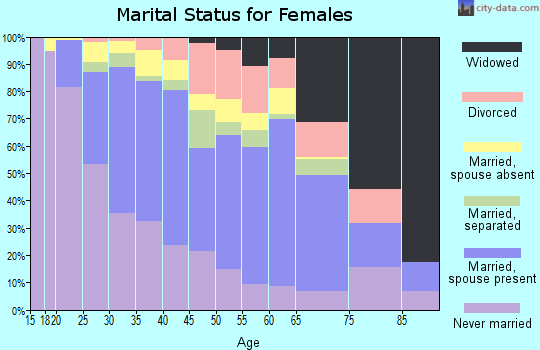 Zip code 07307 marital status for females