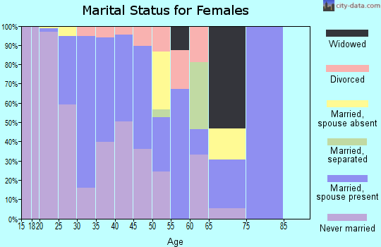 Zip code 07310 marital status for females