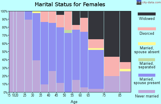 Zip code 07420 marital status for females