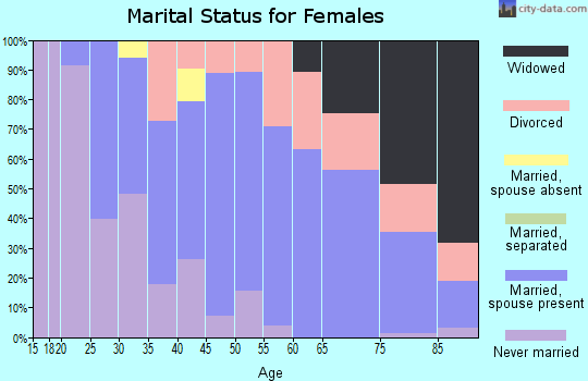 Zip code 07457 marital status for females