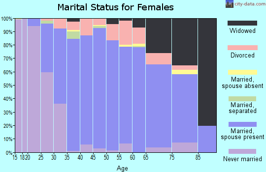Zip code 07461 marital status for females