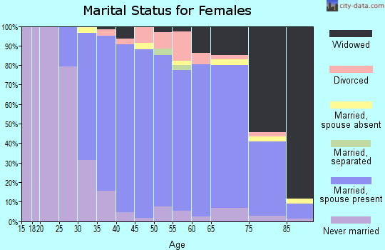 Zip code 07481 marital status for females