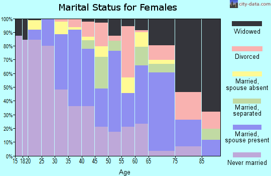 Zip code 07502 marital status for females