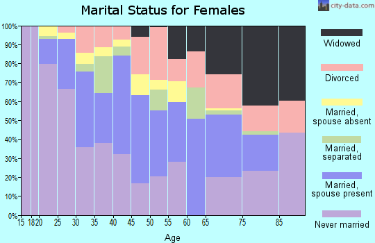 Zip code 07503 marital status for females
