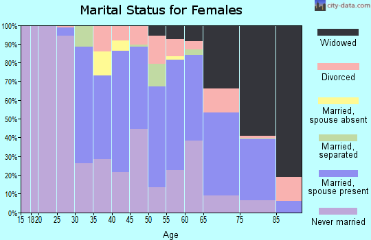 Zip code 07512 marital status for females
