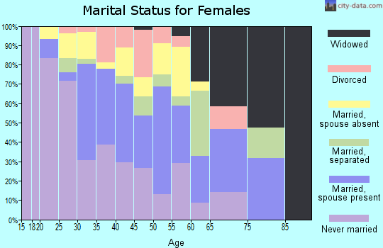 Zip code 07513 marital status for females