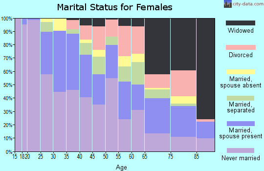Zip code 07514 marital status for females