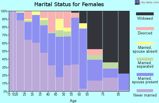 Zip code 07524 marital status for females