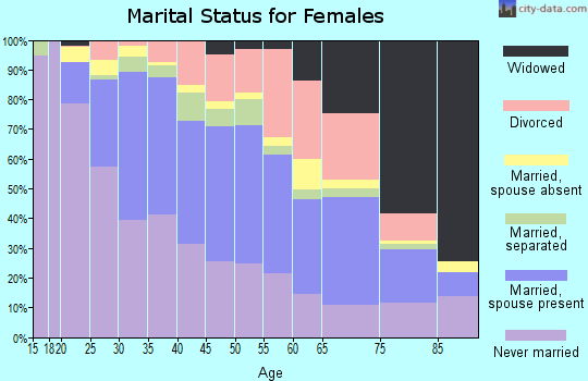 Zip code 07601 marital status for females