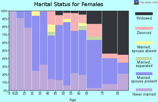 Zip code 07603 marital status for females