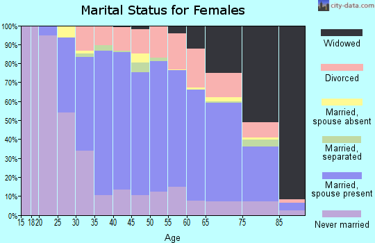 Zip code 07621 marital status for females