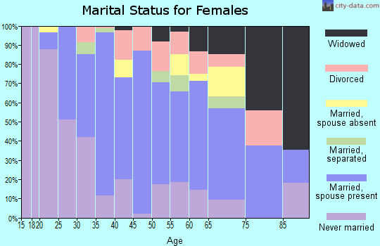 Zip code 07643 marital status for females
